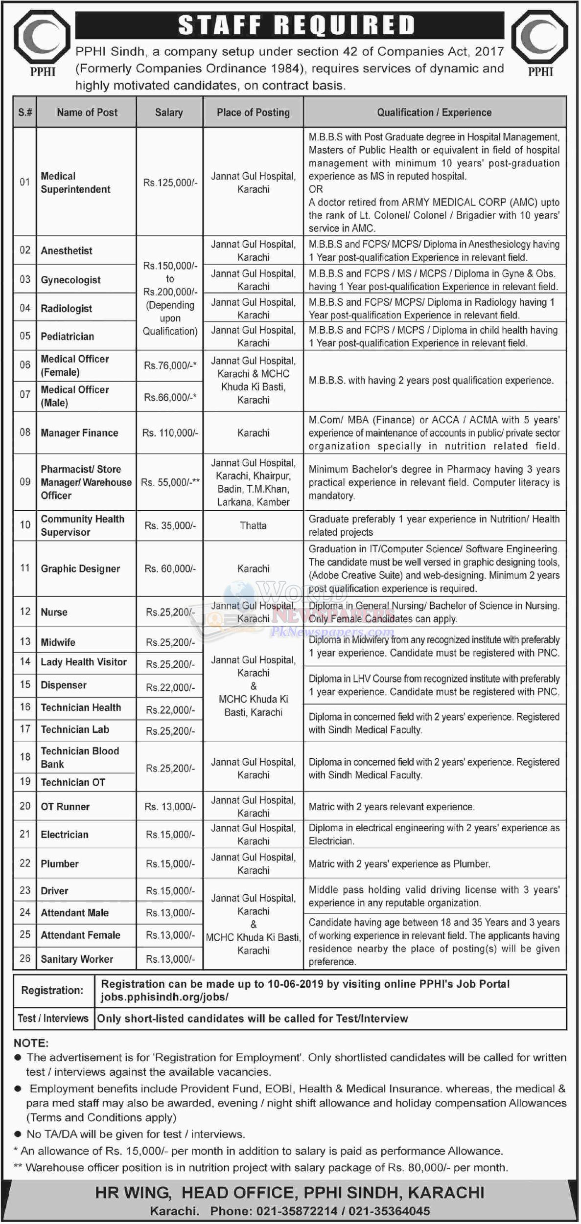 Jobs in PPHI Sindh Karachi HR Wing
